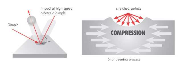 controlled shot peening diagram